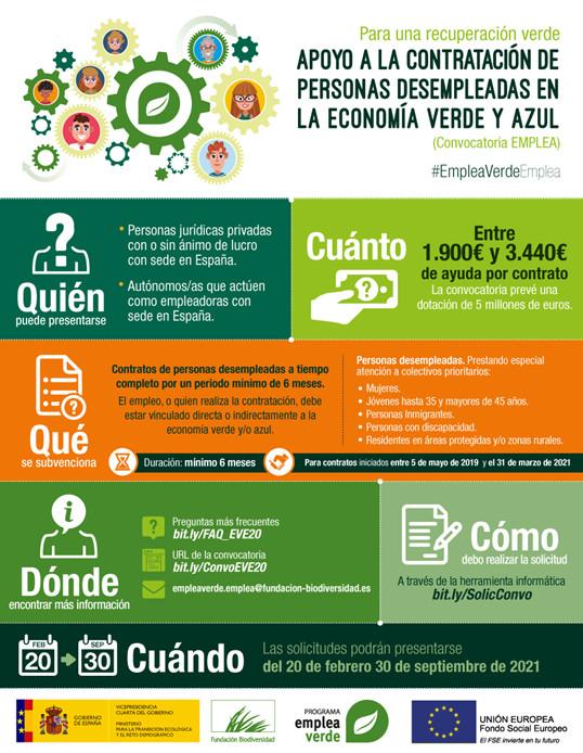 Convocatoria de Subvenciones para la CONTRATACIÓN DE PERSONAS DESEMPLEADAS EN EL ÁMBITO DE LA ECONOMÍA VERDE Y AZUL