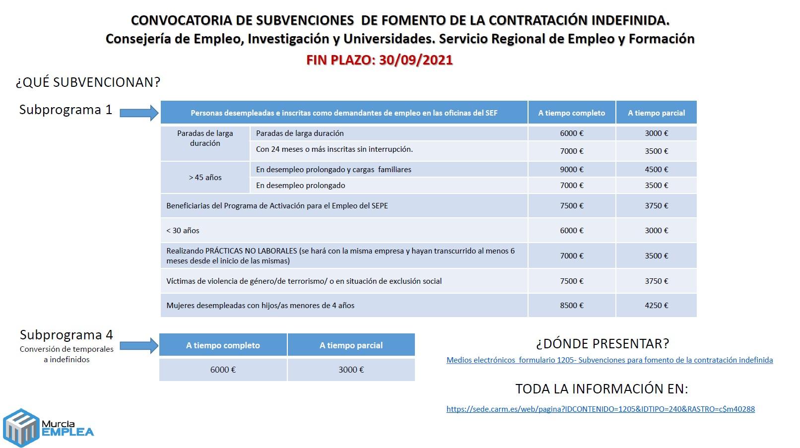 CONVOCATORIA PARA EL AÑO 2021 DE SUBVENCIONES DE FOMENTO DE LA CONTRATACIÓN INDEFINIDA EN LA REGIÓN DE MURCIA