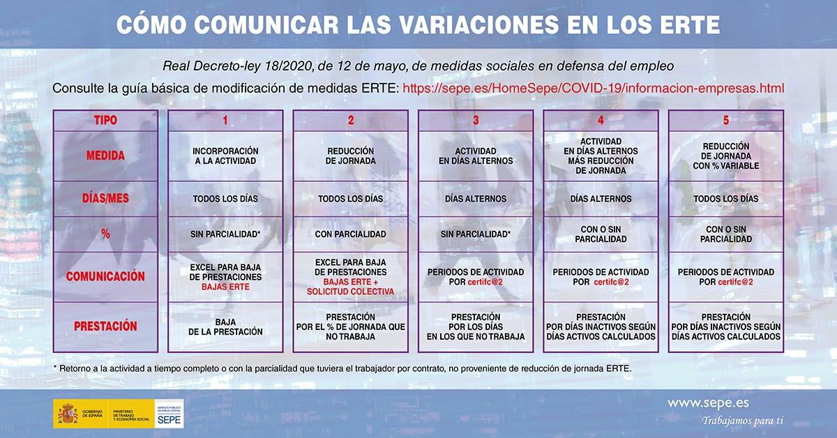 CÓMO COMUNICAR LAS VARIACIONES DE LOS ERTE