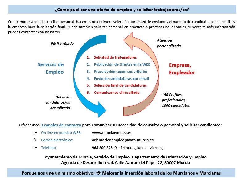 ¿Cómo publicar una oferta de empleo y solicitar trabajadores/as?