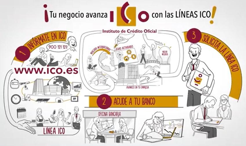 AYUDAS LINEAS ICO SECTOR TURISTICO Y ACTIVIDADES CONEXAS COVID 19